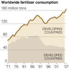 παγκόσμια κατανάλωση λιπασμάτων