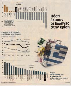 πόσα έχασαν οι Έλληνες